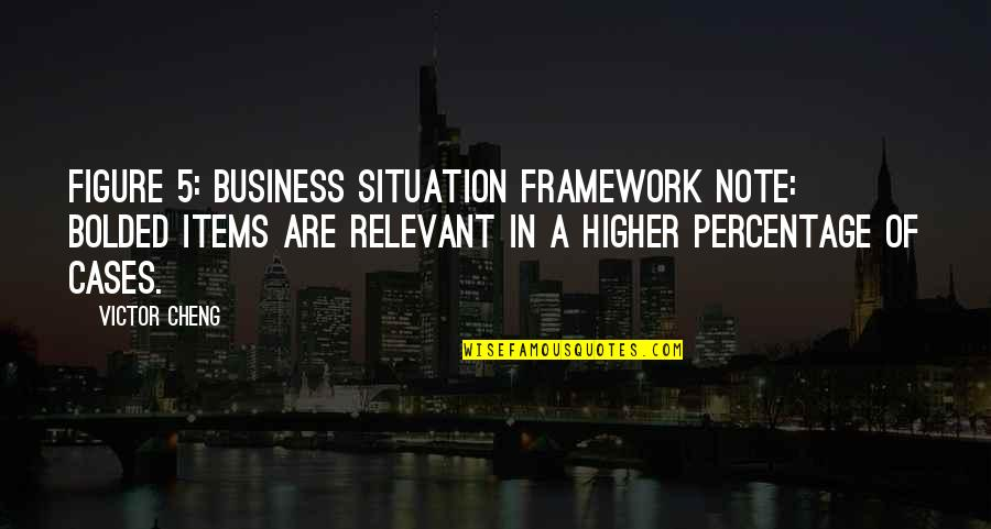 Framework Quotes By Victor Cheng: Figure 5: Business Situation Framework Note: Bolded items