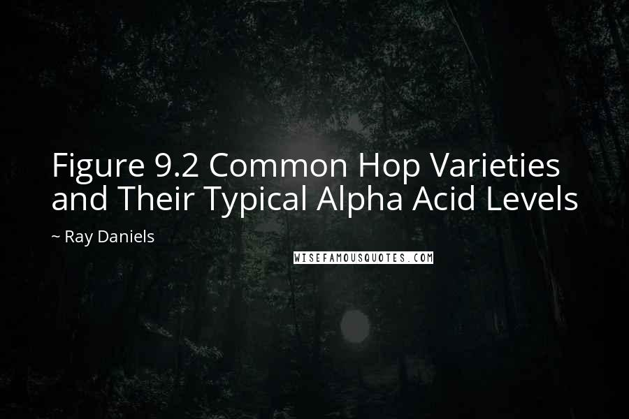 Ray Daniels quotes: Figure 9.2 Common Hop Varieties and Their Typical Alpha Acid Levels